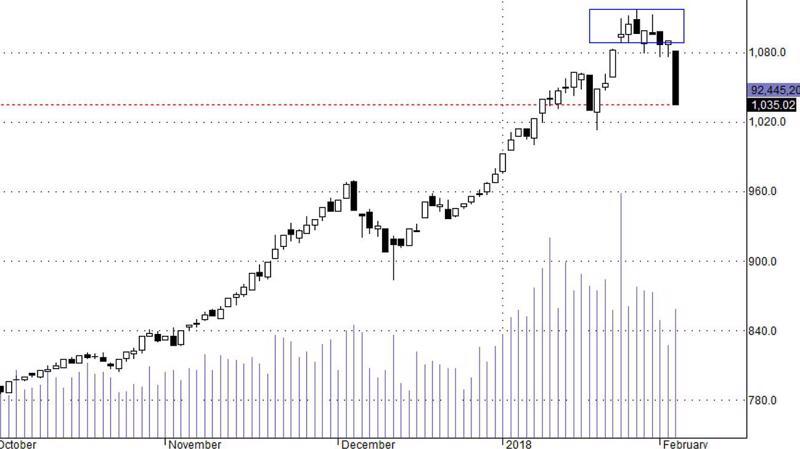 Blue-chip đang là tai vạ lớn của thị trường trong ngắn hạn.