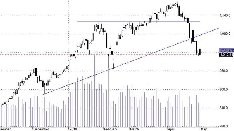 Thị trường vẫn chưa dò được đáy.