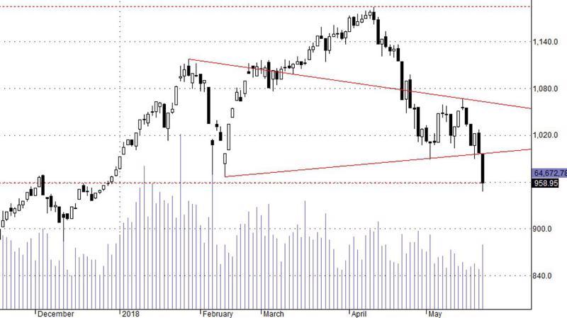 Thị trường sẽ phải tìm vùng cân bằng thấp hơn.