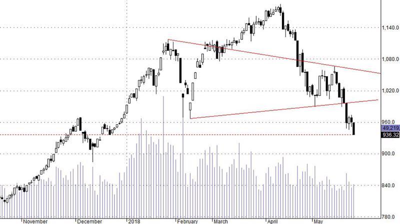 Thị trường đang trong xu thế điều chính trung hạn, vì vậy độ lớn cũng phải tương xứng.