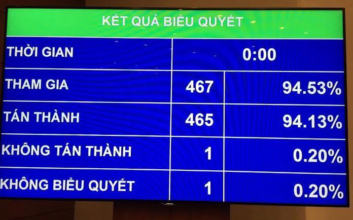 Quốc hội đã thông qua nghị quyết về các báo cáo tổng kết nhiệm kỳ với đa số phiếu thuận.