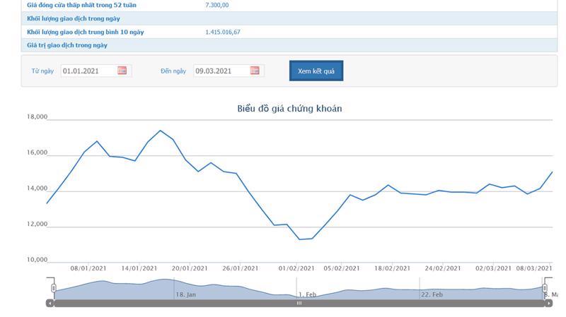 Biểu đồ giá cổ phiếu BSI từ đầu năm đến nay.