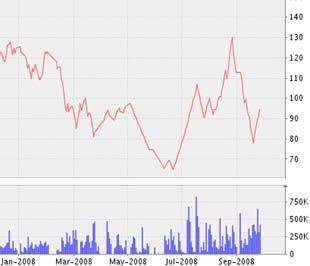 Biểu đồ diễn biến giá cổ phiếu PVD từ đầu năm 2008 đến nay - Nguồn ảnh: VNDS.