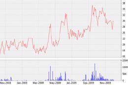 Biểu đồ diến biến giá cổ phiếu PSC từ tháng 11/2008 đến nay - Nguồn: VNDS.