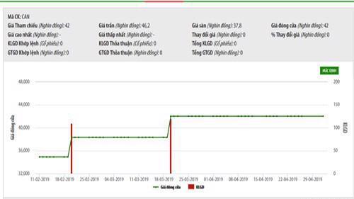 Biểu đồ giao dịch giá cổ phiếu CAN trong thời gian qua - Nguồn: HNX