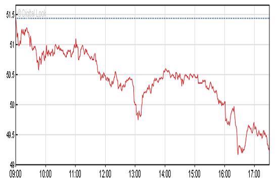 Biểu đồ cổ phiếu BMW ngày 1/10 cho thấy mức độ sụt giảm giá trị khá lớn của hãng xe hơi danh tiếng này - Ảnh: BBC.