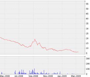 Biểu đồ diễn biến giá cổ phiếu CID kể từ tháng 5/2008 đến nay - Nguồn ảnh: VNDS.