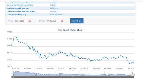 Biểu đồ giá cổ phiếu CII - Nguồn: HOSE.