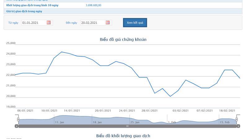 Sơ đồ giá cổ phiếu CII từ đầu năm đến nay.