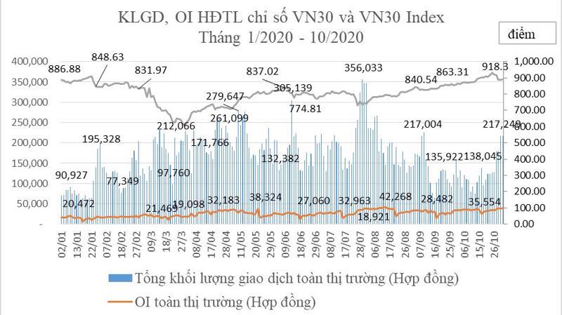 Biểu đồ tổng hợp giao dịch hợp đồng tương lai chỉ số VN30 - Nguồn: HNX.