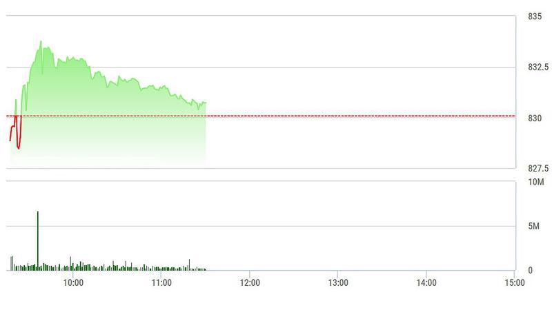 VN-Index tụt dốc dần sáng nay khi số rất lớn cổ phiếu đã đi ngược hướng với ROS.