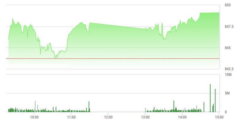 VN-Index hôm nay tăng không mạnh nhưng cổ phiếu tăng giá rất tốt.