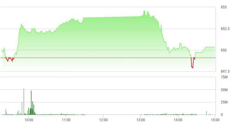 VN-Index đã bị ép thủng 850 điểm chiều nay, nhưng lại giành được.