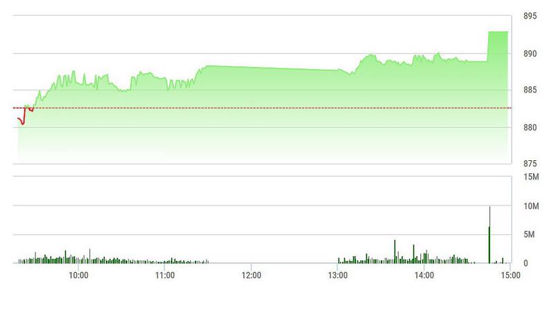 VN-Index được SAB kéo tăng dựng đứng lúc đóng cửa.