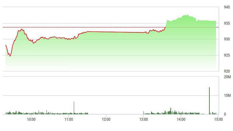 VN-Index đã phục hồi lên trên tham chiếu nhờ SAB.