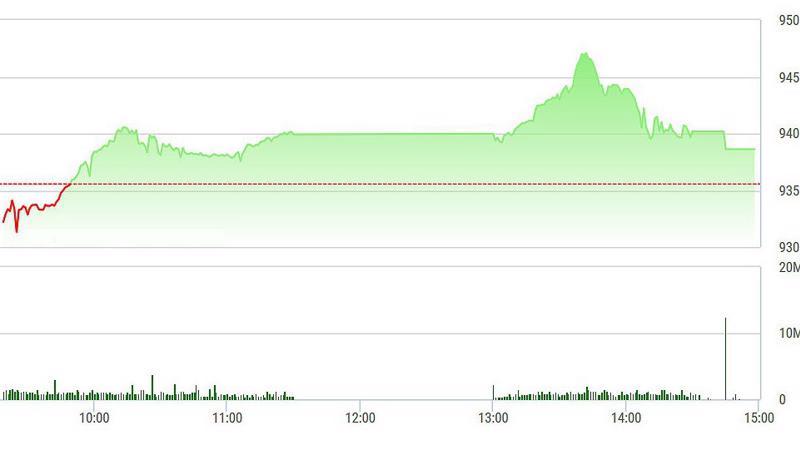 VN-Index tụt dốc chiều nay do SAB sụt mạnh.