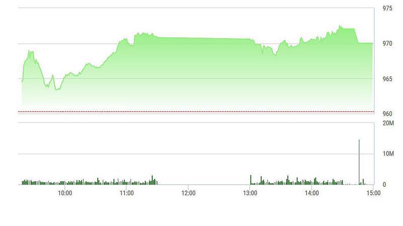 VN-Index sụt nhẹ lúc đóng cửa.