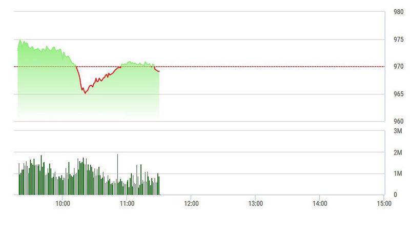 VN-Index vẫn chưa giành lại được mốc 970 điểm.