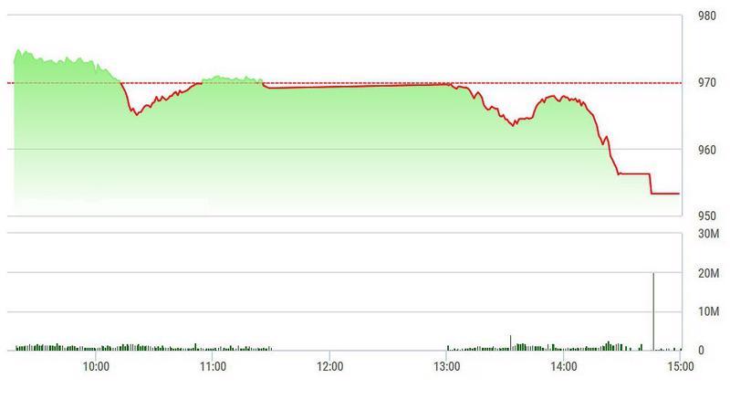 VN-Index rơi hầu như liên tục trong chiều nay.