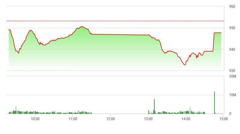VN-Index được kéo ngược lên lúc đóng cửa, thu hẹp đáng kể đà giảm.