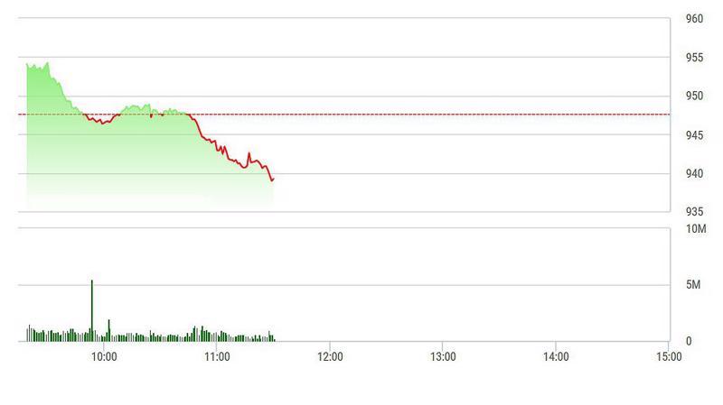 VN-Index tuột dốc liên tục trong sáng nay.