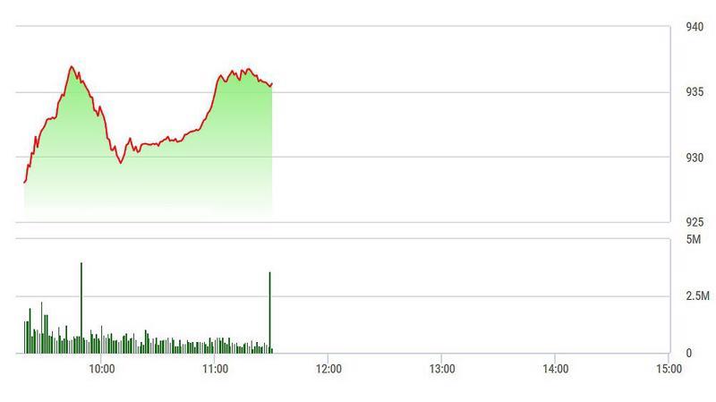 VN-Index chưa thể phục hồi vượt lên trên đỉnh cao đầu phiên.