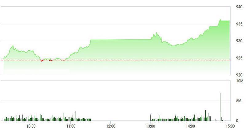 VN-Index tăng rất mạnh về cuối phiên.