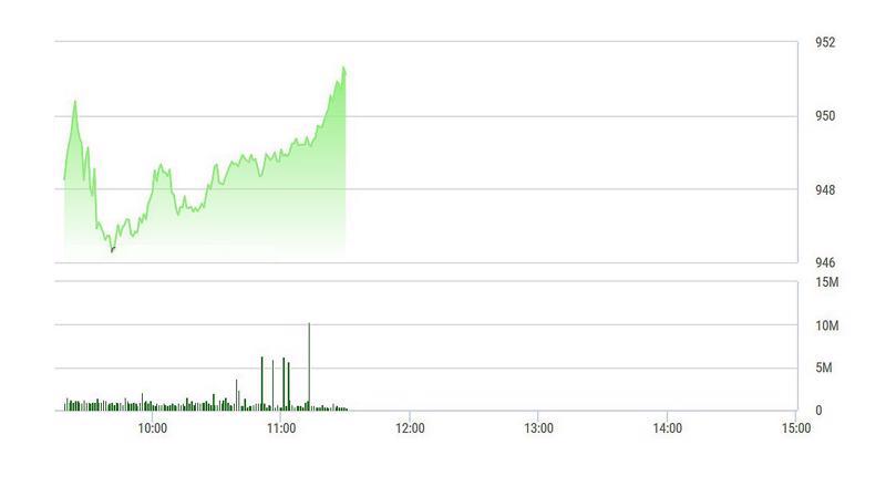VN-Index tăng dựng đứng về cuối phiên sáng.