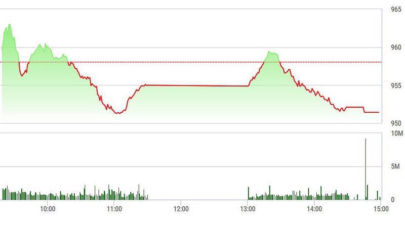 VN-Index trượt liên tục chiều nay.