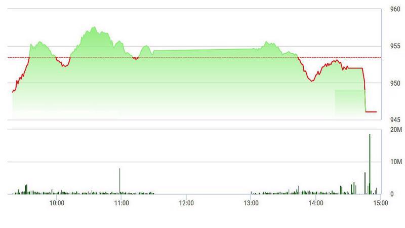 VN-Index rơi mạnh lúc đóng cửa.