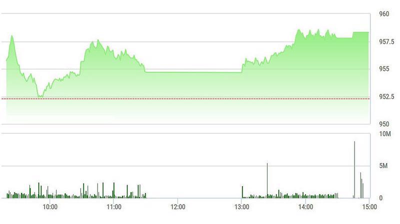 VN-Index duy trì được độ cao cho tới cuối phiên nhờ SAB, VIC.