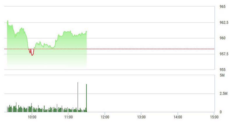 VN-Index không chịu nhiều áp lực từ SAB khi phía bán vẫn găm hàng.