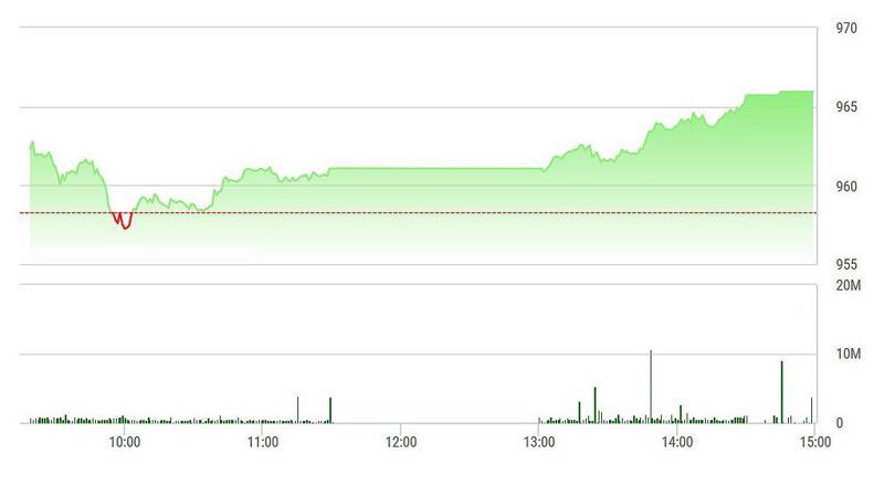 VN-Index đang áp sát đỉnh 970 điểm