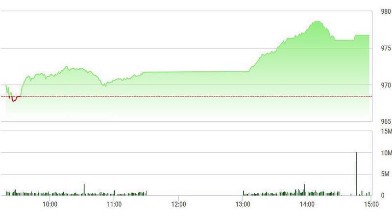 VN-Index tăng bốc chiều nay.