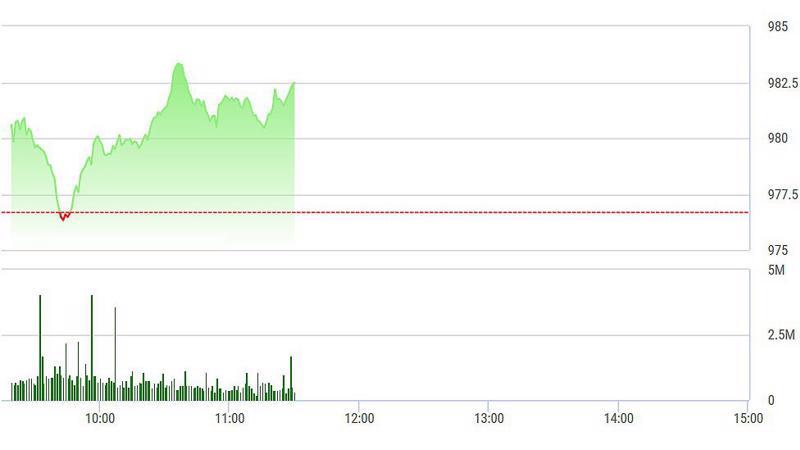 VN-Index đang vượt đỉnh một cách rõ ràng.