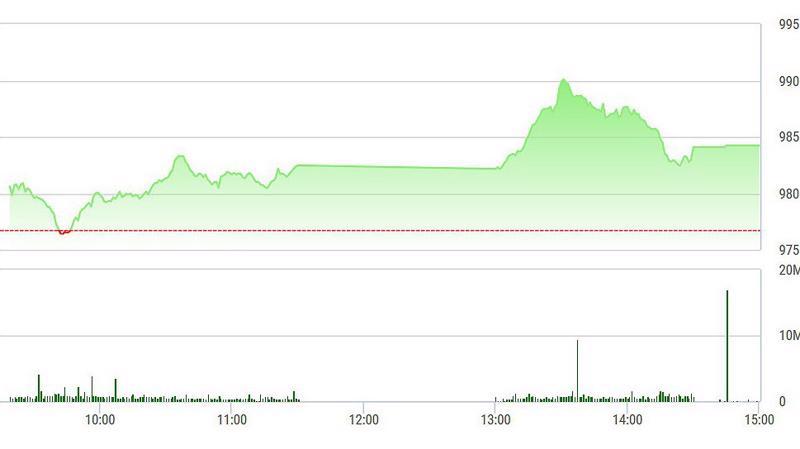 VN-Index tụt xuống cuối phiên chiều nay do áp lực chốt lời khá mạnh.