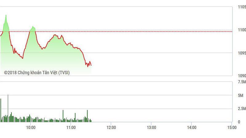 VN-Index càng về cuối phiên hồi càng yếu và giảm nhanh hơn.
