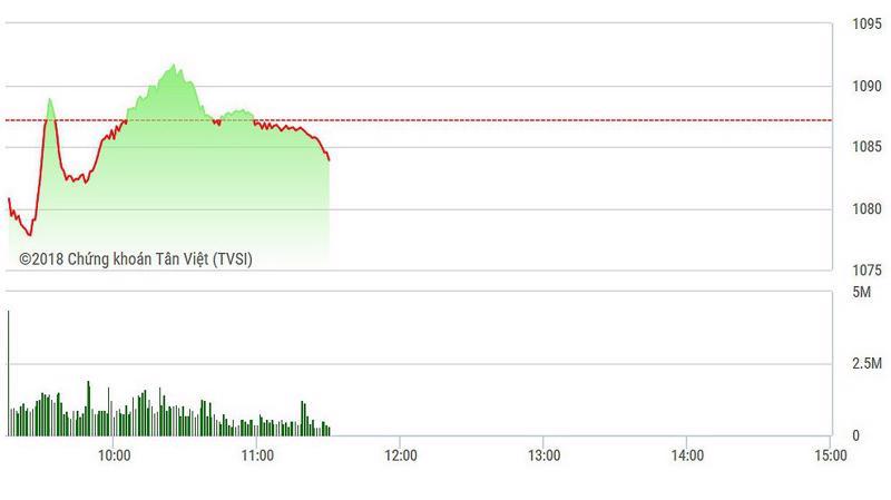 VN-Index đang chịu áp lực khá mạnh từ số lớn cổ phiếu giảm giá.