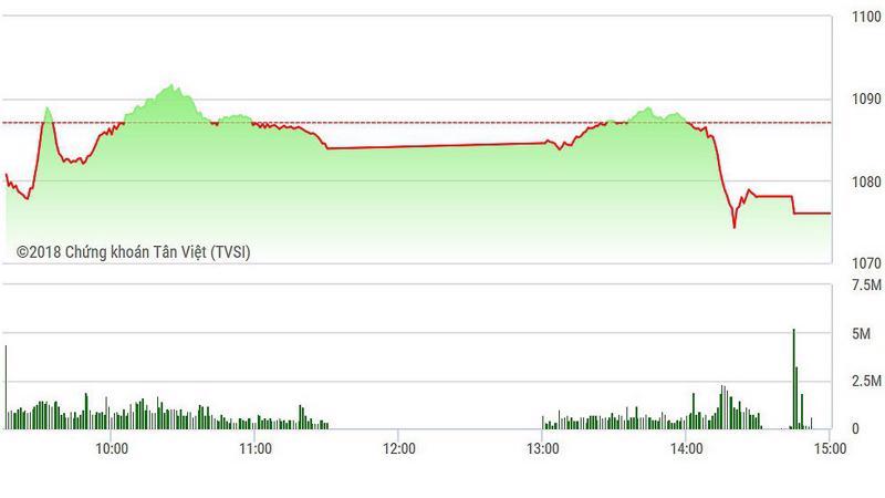 VN-Index sụt mạnh chiều nay.