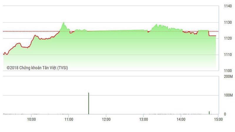 VN-Index vẫn tăng sau cú dội bom của ETF