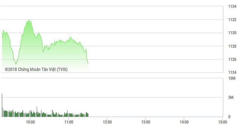 VN-Index đang chịu sức ép lớn từ các blue-chips bị khối ngoại xả mạnh.