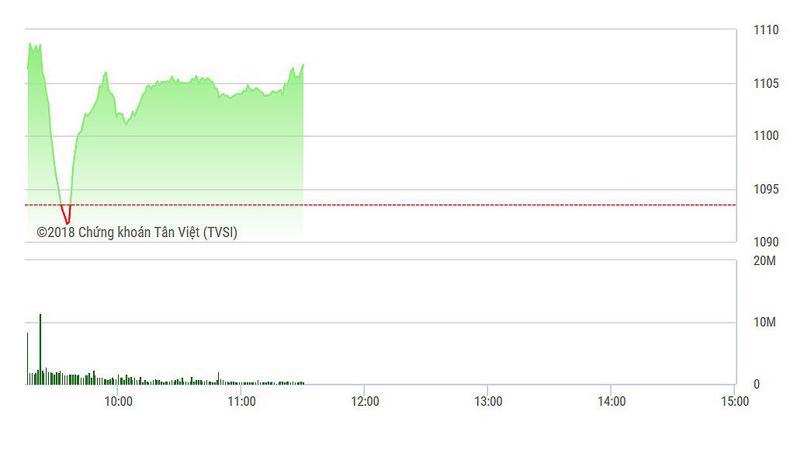VN-Index đang phục hồi rất mạnh bất chấp SAB, VNM vẫn đang giảm.