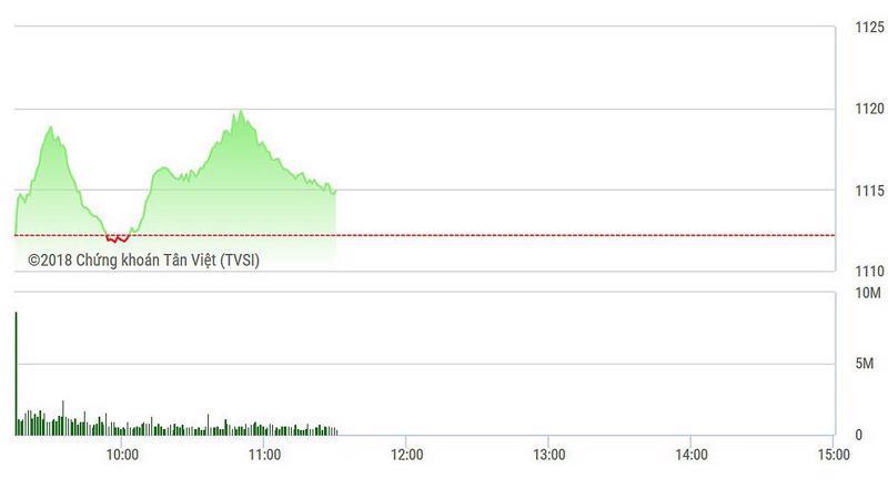VN-Index hạ độ cao khá nhanh sau nhịp bứt lên giữa phiên.
