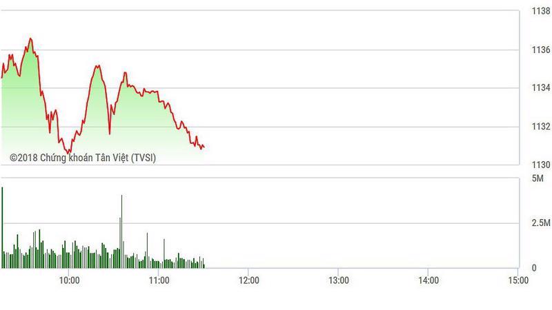 VN-Index rất yếu trong phiên sáng vì đồng loạt blue-chips giảm giá.