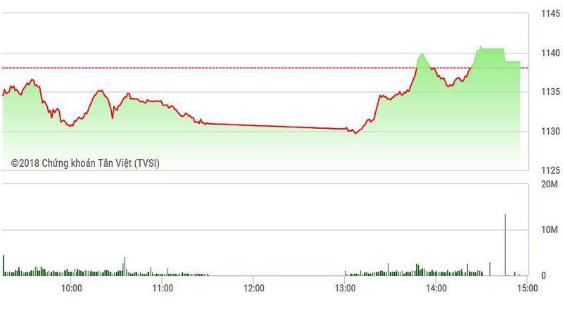 VN-Index đóng cửa vẫn tăng nhờ các mã ngân hàng mạnh.