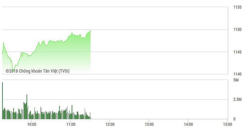 VN-Index đang tăng mạnh mẽ.
