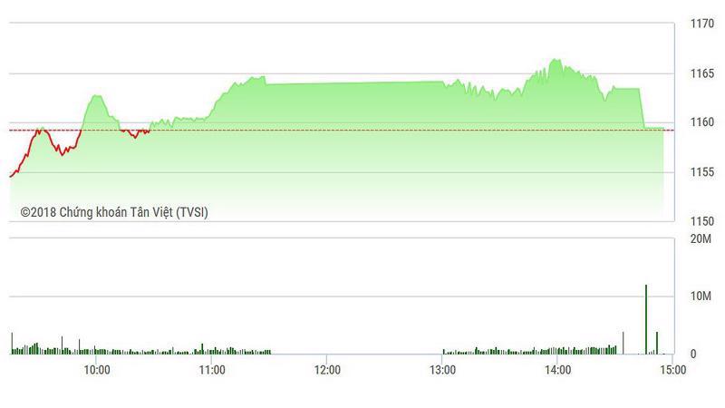 VN-Index mất gần hết điểm về cuối phiên.