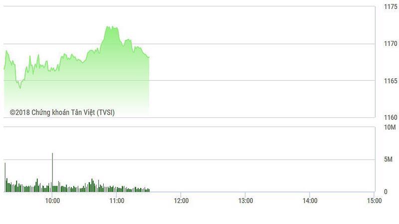 VN-Index đang bị SAB, VRE, ROS kéo xuống dưới 1170 điểm.