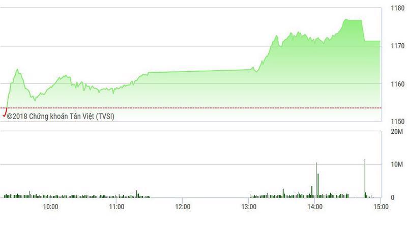 VN-Index tăng mạnh hơn trong phiên chiều.