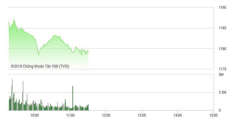 VN-Index đang chậm đà tăng lại do lực cản mới từ nhóm dầu khí.